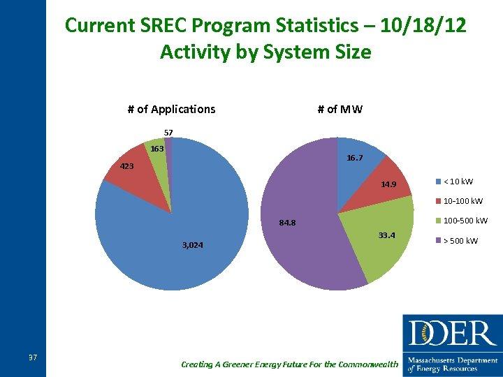 Current SREC Program Statistics – 10/18/12 Activity by System Size # of Applications #