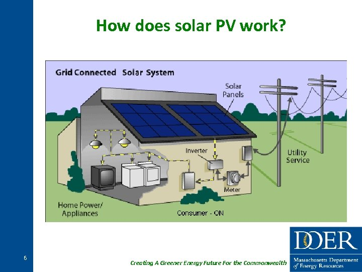 How does solar PV work? 6 Creating A Greener Energy Future For the Commonwealth