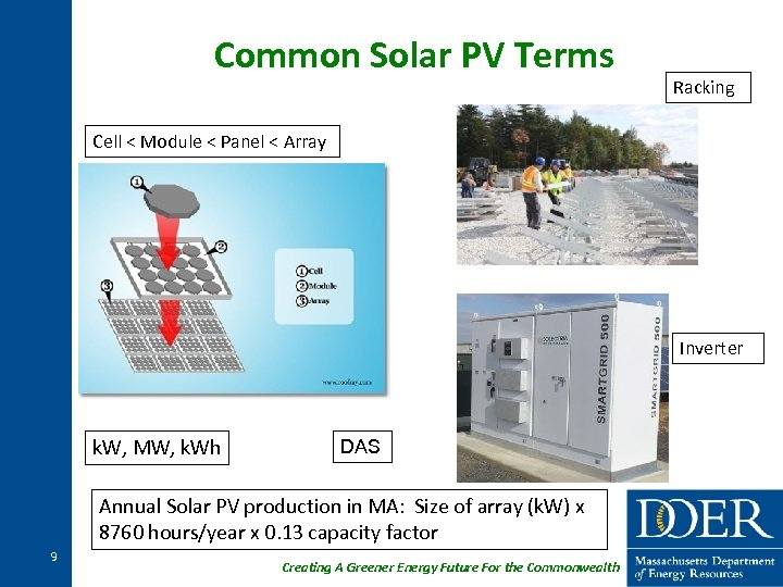 Common Solar PV Terms Racking Cell < Module < Panel < Array Inverter k.