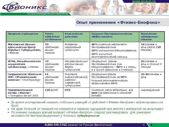 www. biofon. ru Опыт применения «Фтизио-Биофона» Название учреждения Число пролеченн ых больных Клинические диагнозы