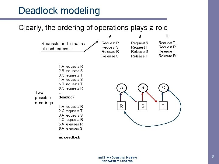 Deadlock modeling Clearly, the ordering of operations plays a role A Requests and releases