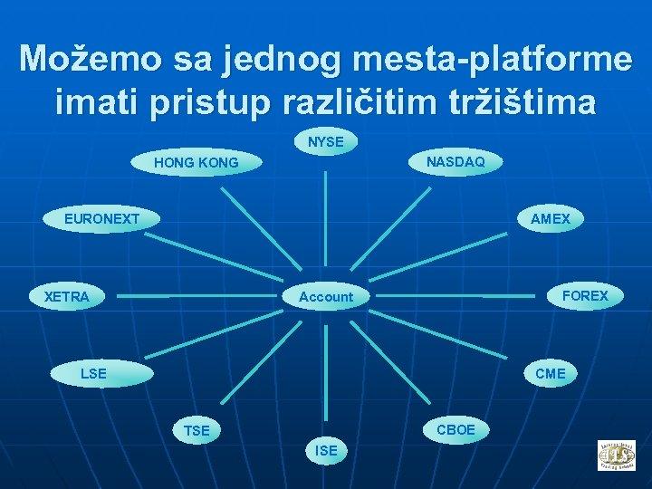 Možemo sa jednog mesta-platforme imati pristup različitim tržištima NYSE NASDAQ HONG KONG AMEX EURONEXT