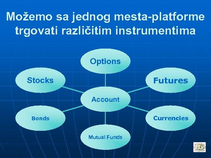 Možemo sa jednog mesta-platforme trgovati različitim instrumentima Options Futures Stocks Account Currencies Bonds Mutual