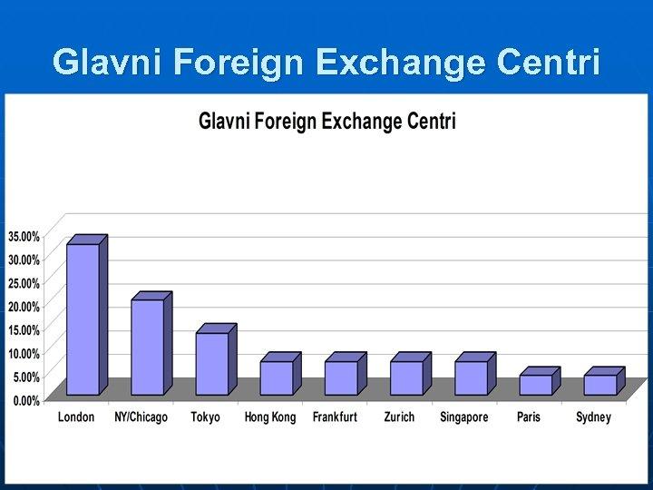 Glavni Foreign Exchange Centri