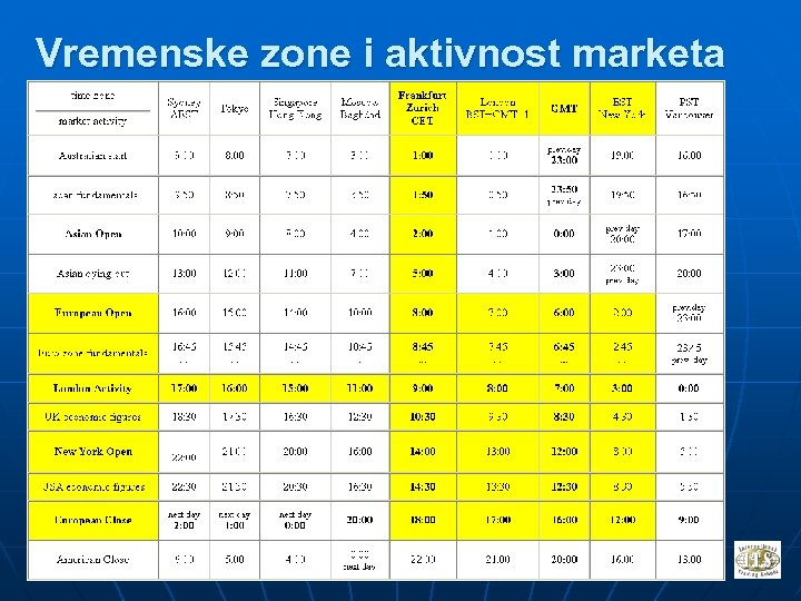 Vremenske zone i aktivnost marketa