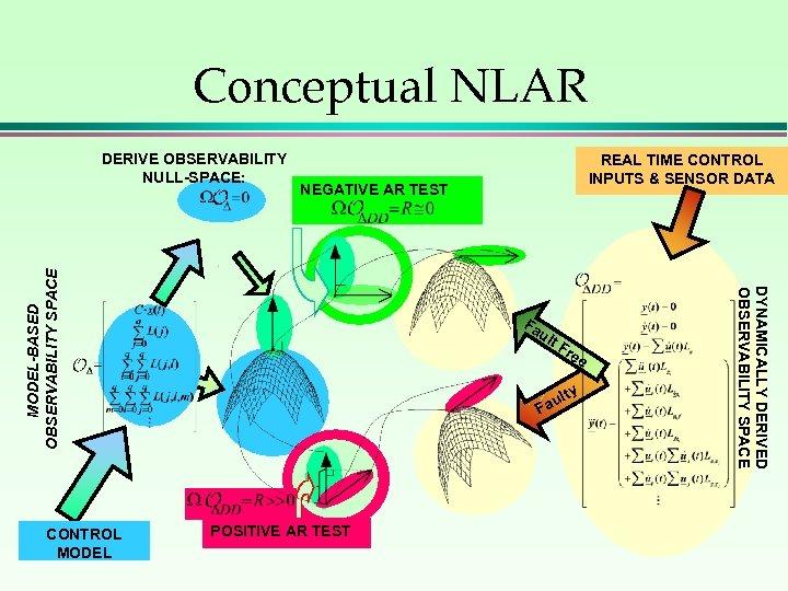 Conceptual NLAR Fa ult Fr ee y ult Fa POSITIVE AR TEST DYNAMICALLY DERIVED