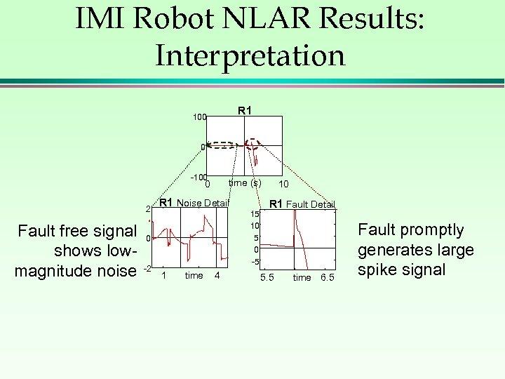 IMI Robot NLAR Results: Interpretation R 1 100 0 -100 time (s) 0 2