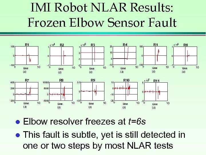 IMI Robot NLAR Results: Frozen Elbow Sensor Fault R 1 100 1 4 x