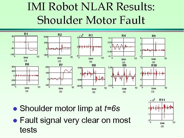 IMI Robot NLAR Results: Shoulder Motor Fault 50 R 1 1000 0 R 2