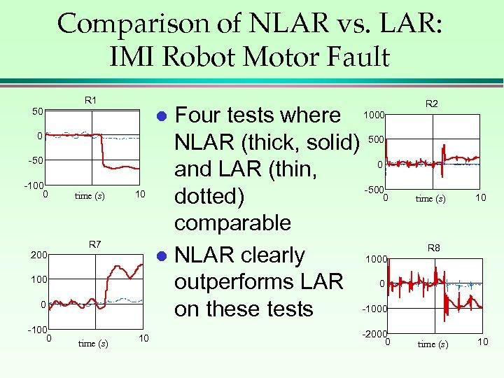 Comparison of NLAR vs. LAR: IMI Robot Motor Fault R 1 50 0 -50
