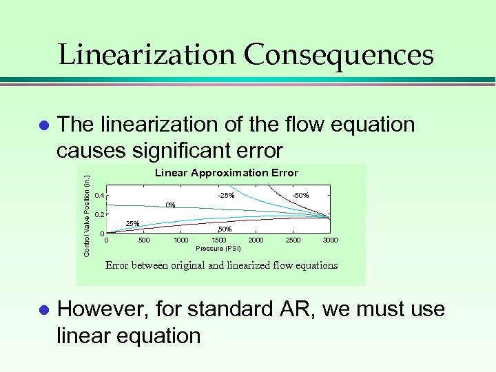 Linearization Consequences The linearization of the flow equation causes significant error Control Valve Position