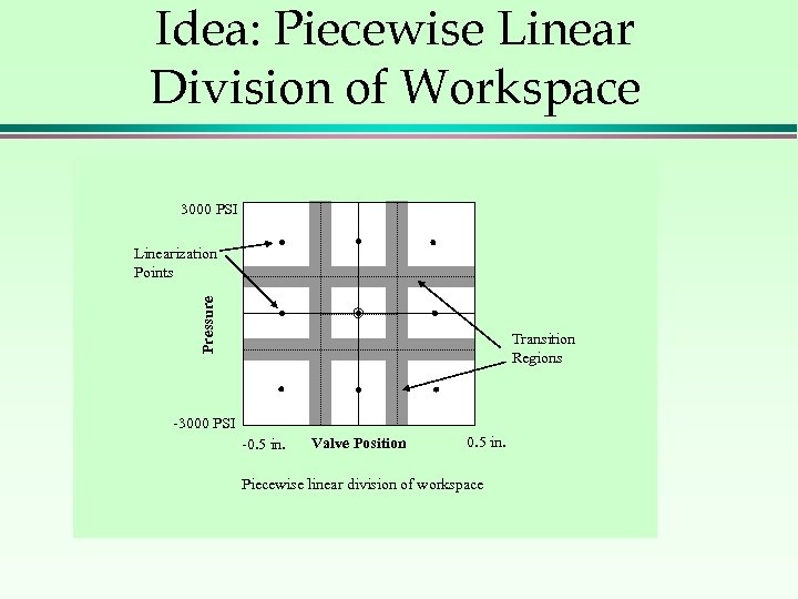 Idea: Piecewise Linear Division of Workspace 3000 PSI Pressure Linearization Points Transition Regions -3000