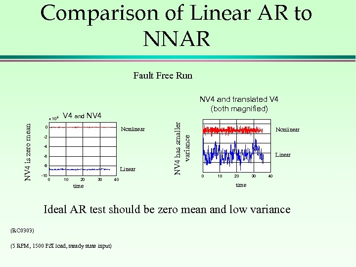 Comparison of Linear AR to NNAR Fault Free Run V 4 and NV 4