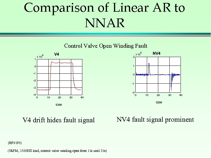 Comparison of Linear AR to NNAR Control Valve Open Winding Fault 1 x 10