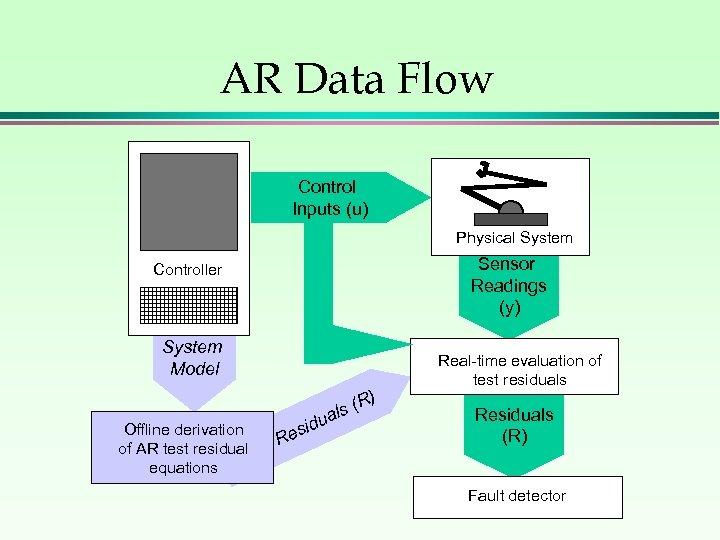 AR Data Flow Control Inputs (u) Physical System Sensor Readings (y) Controller System Model