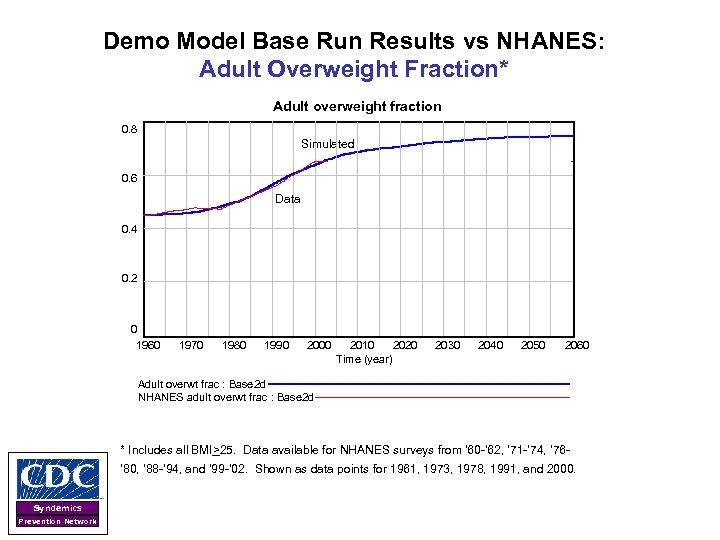 Demo Model Base Run Results vs NHANES: Adult Overweight Fraction* Adult overweight fraction 0.