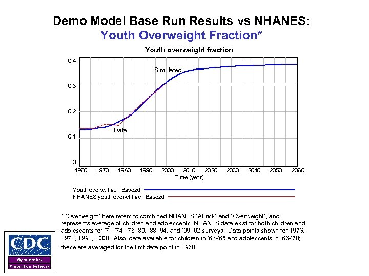 Demo Model Base Run Results vs NHANES: Youth Overweight Fraction* Youth overweight fraction 0.