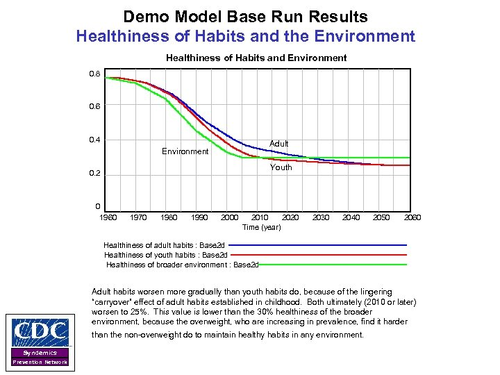 Demo Model Base Run Results Healthiness of Habits and the Environment Healthiness of Habits