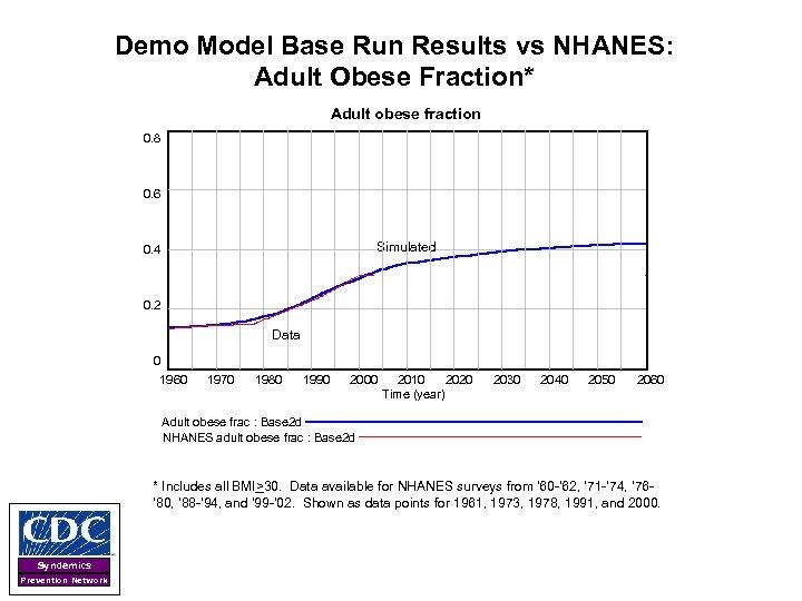 Demo Model Base Run Results vs NHANES: Adult Obese Fraction* Adult obese fraction 0.