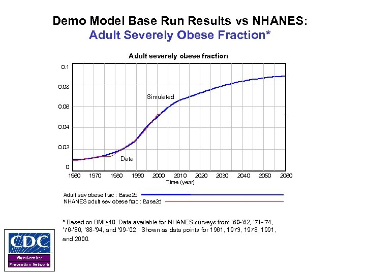 Demo Model Base Run Results vs NHANES: Adult Severely Obese Fraction* Adult severely obese