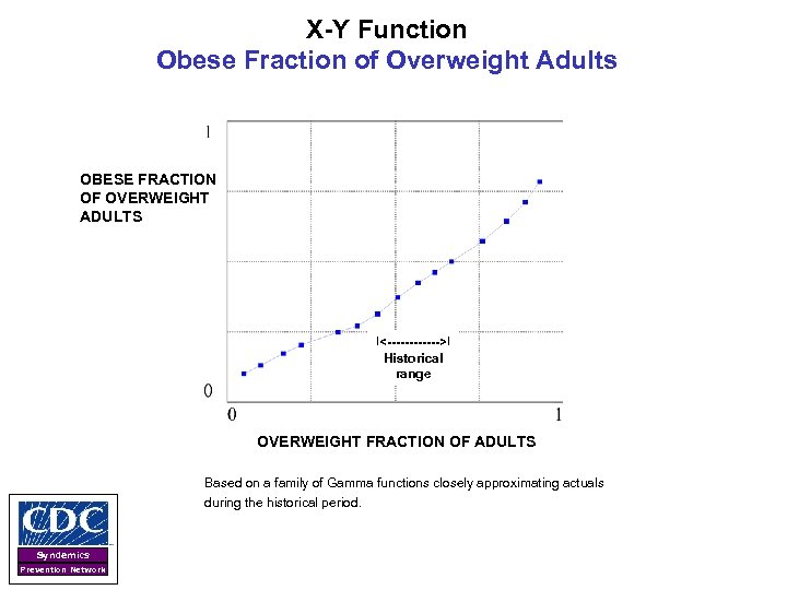 X-Y Function Obese Fraction of Overweight Adults OBESE FRACTION OF OVERWEIGHT ADULTS  <------>  Historical