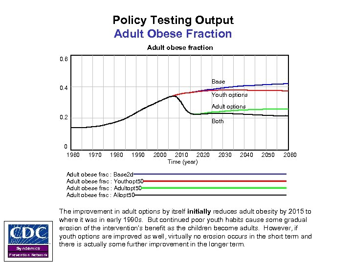 Policy Testing Output Adult Obese Fraction Adult obese fraction 0. 6 Base 0. 4