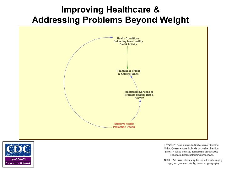 Improving Healthcare & Addressing Problems Beyond Weight Syndemics Prevention Network