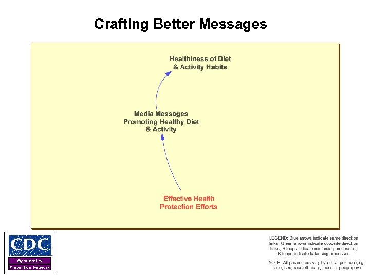 Crafting Better Messages Syndemics Prevention Network