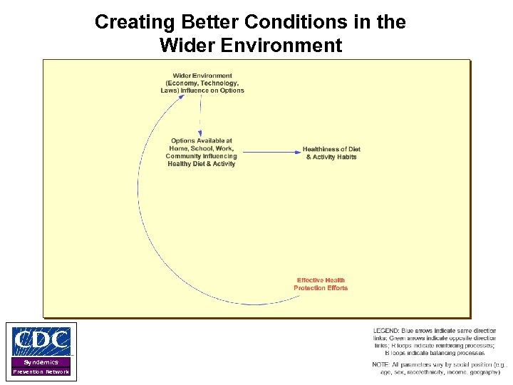 Creating Better Conditions in the Wider Environment Syndemics Prevention Network