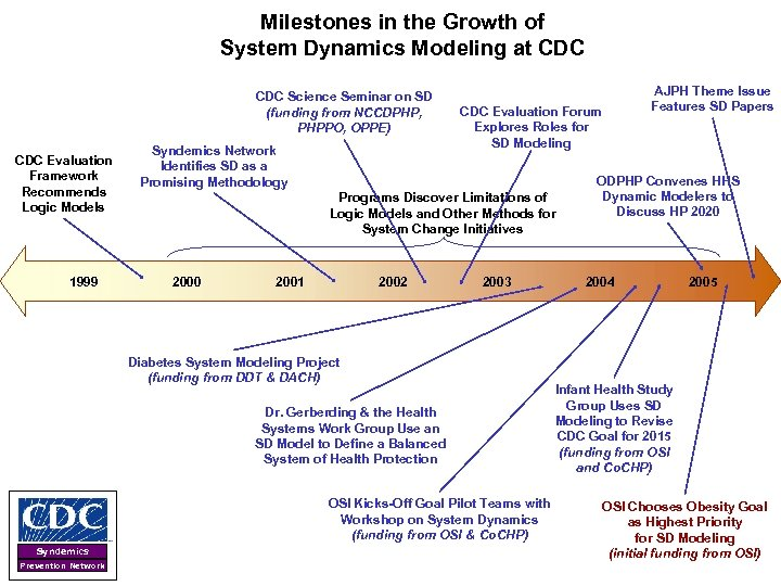 Milestones in the Growth of System Dynamics Modeling at CDC Science Seminar on SD