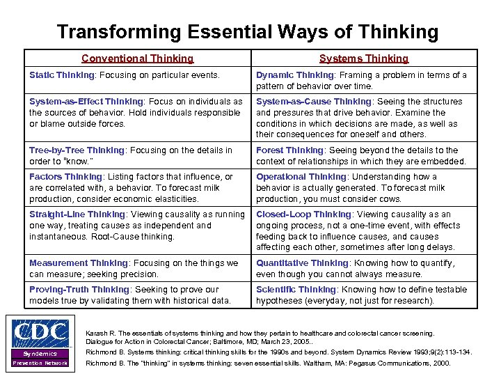 Transforming Essential Ways of Thinking Conventional Thinking Systems Thinking Static Thinking: Focusing on particular