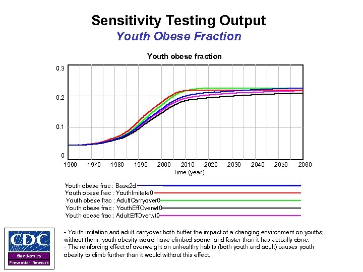 Sensitivity Testing Output Youth Obese Fraction Youth obese fraction 0. 3 0. 2 0.
