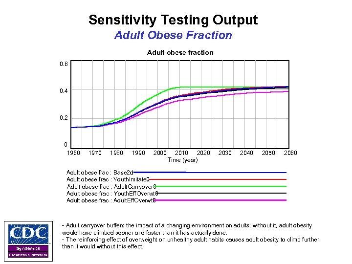 Sensitivity Testing Output Adult Obese Fraction Adult obese fraction 0. 6 0. 4 0.