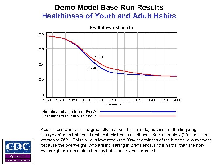 Demo Model Base Run Results Healthiness of Youth and Adult Habits Healthiness of habits
