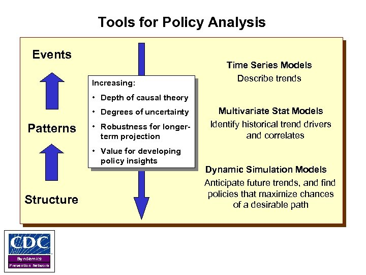 Tools for Policy Analysis Events Increasing: Time Series Models Describe trends • Depth of