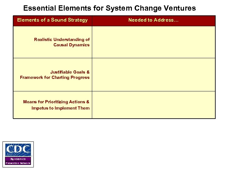 Essential Elements for System Change Ventures Elements of a Sound Strategy Realistic Understanding of