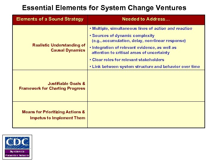 Essential Elements for System Change Ventures Elements of a Sound Strategy Needed to Address…