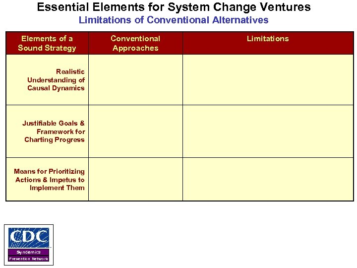 Essential Elements for System Change Ventures Limitations of Conventional Alternatives Elements of a Sound