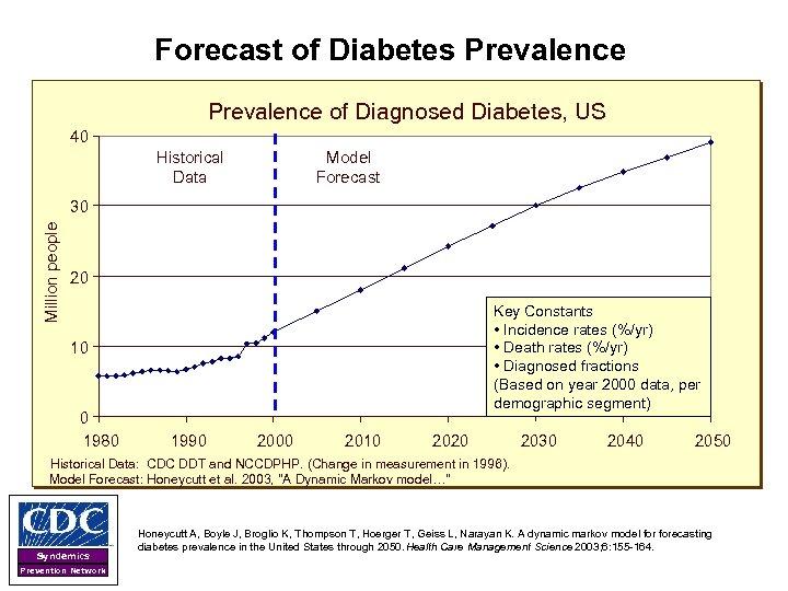 Forecast of Diabetes Prevalence of Diagnosed Diabetes, US 40 Historical Data Model Forecast Million