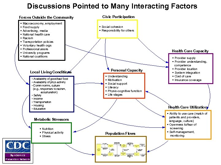 Discussions Pointed to Many Interacting Factors Forces Outside the Community • Macroeconomy, employment •