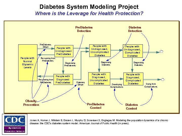 Diabetes System Modeling Project Where is the Leverage for Health Protection? Diabetes Detection Pre.