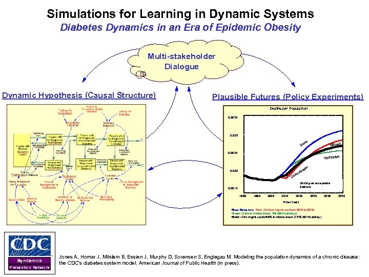 Simulations for Learning in Dynamic Systems Diabetes Dynamics in an Era of Epidemic Obesity