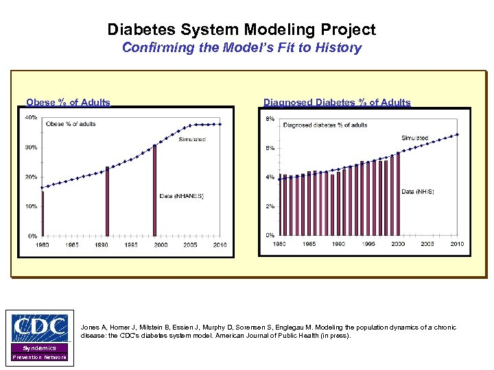 Diabetes System Modeling Project Confirming the Model's Fit to History Obese % of Adults