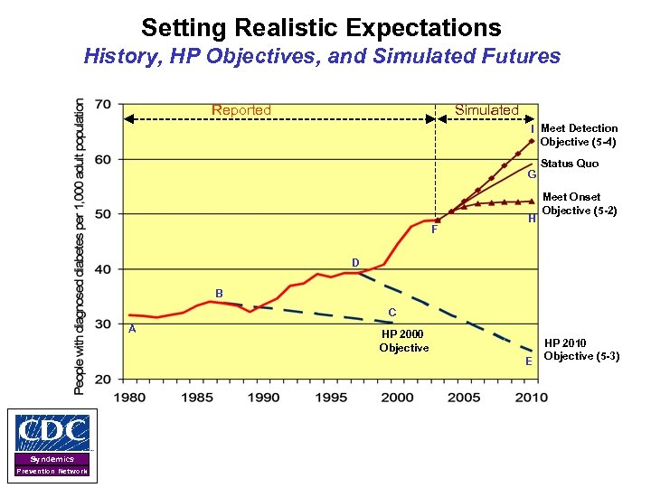 Setting Realistic Expectations History, HP Objectives, and Simulated Futures Reported Simulated I Meet Detection