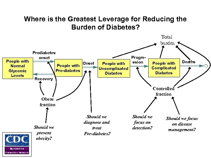 Where is the Greatest Leverage for Reducing the Burden of Diabetes? Total burden People