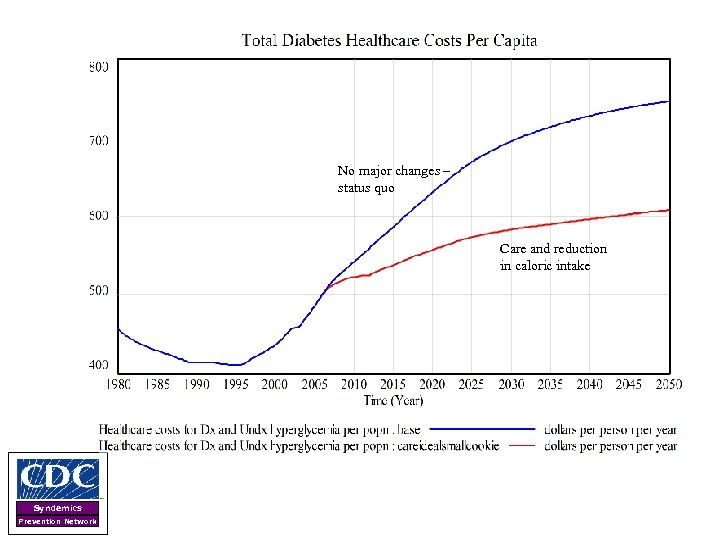No major changes – status quo Care and reduction in caloric intake Syndemics Prevention