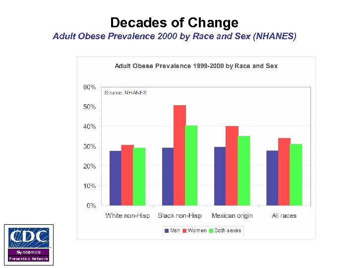 Decades of Change Adult Obese Prevalence 2000 by Race and Sex (NHANES) Syndemics Prevention