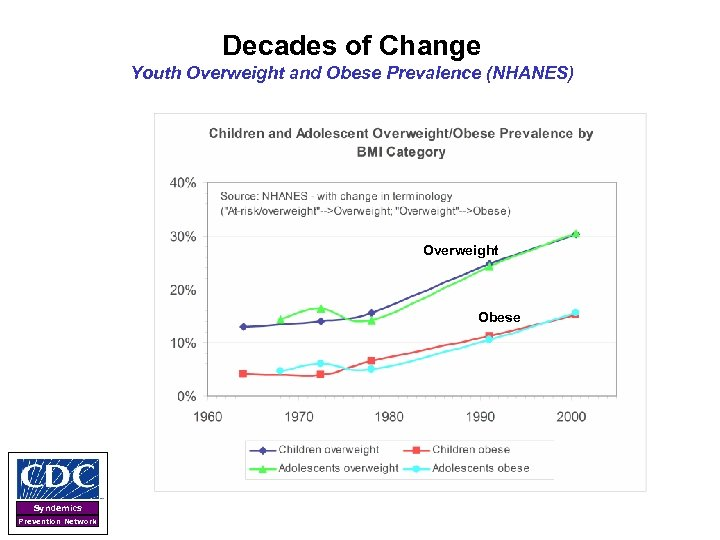 Decades of Change Youth Overweight and Obese Prevalence (NHANES) Overweight Obese Syndemics Prevention Network