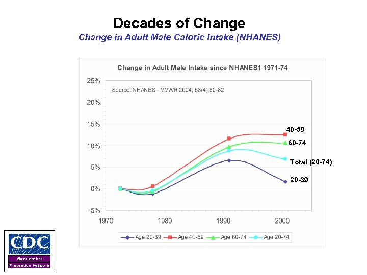 Decades of Change in Adult Male Caloric Intake (NHANES) 40 -59 60 -74 Total