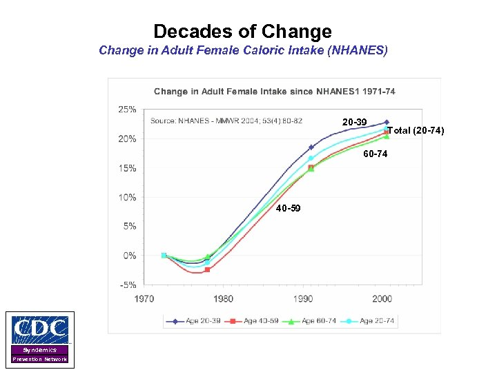 Decades of Change in Adult Female Caloric Intake (NHANES) 20 -39 Total (20 -74)